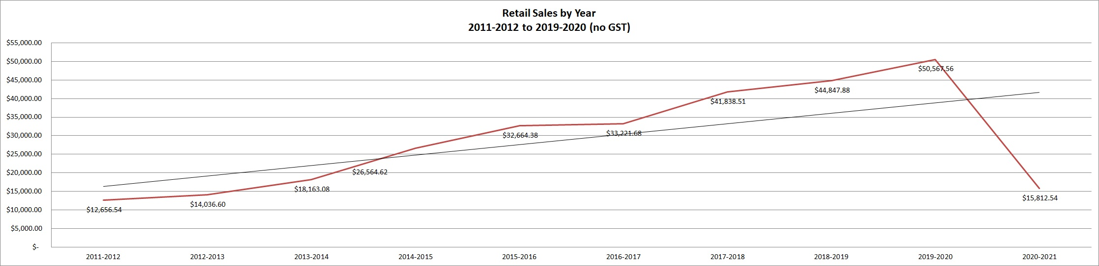 Line chart showing retail sales by year.