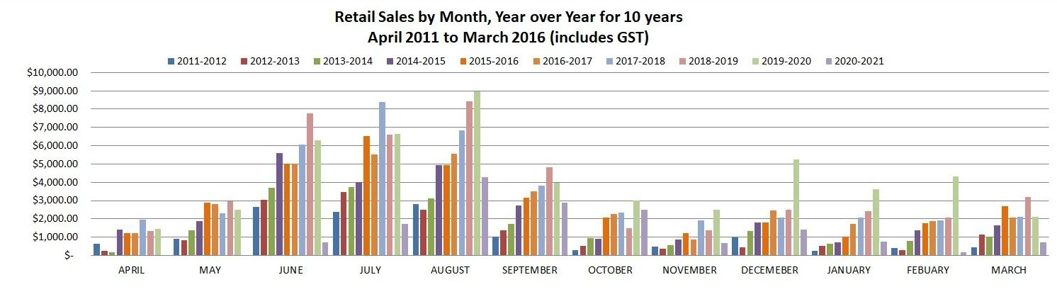 Bar chart showing retail sales by month since 2011.