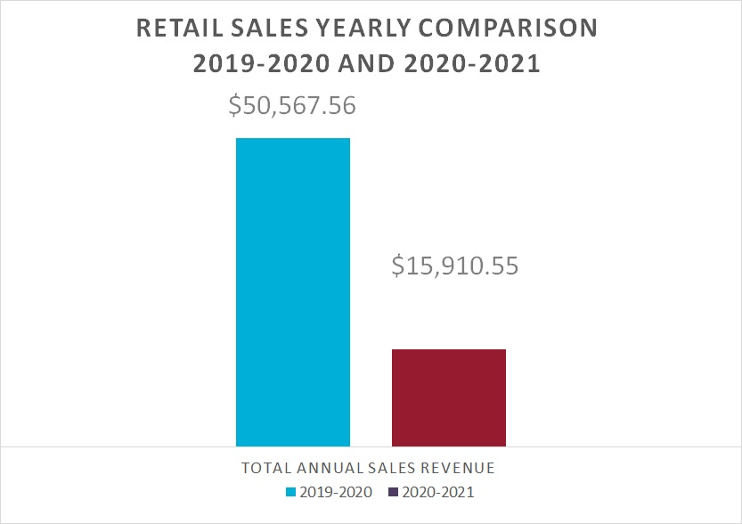 Chart of retail sales.