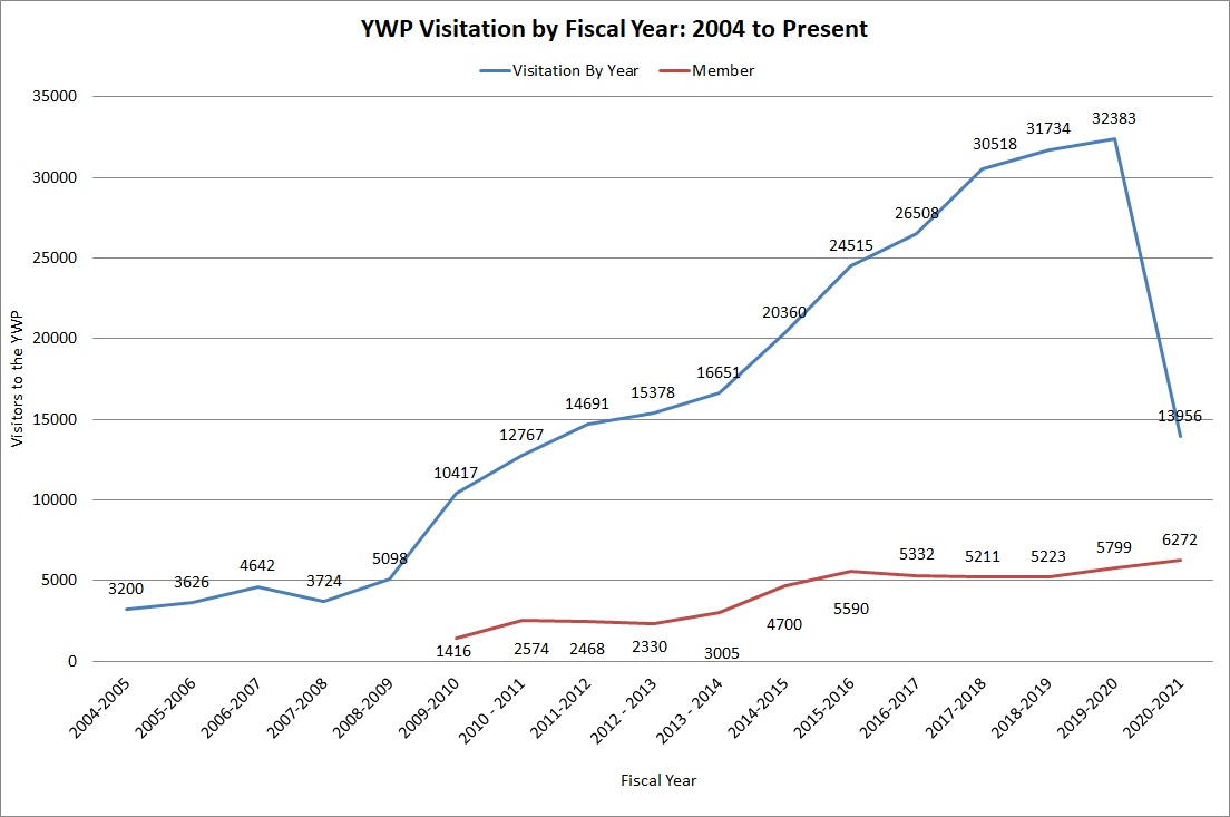 Chart of visitation to YWP over last 17 years