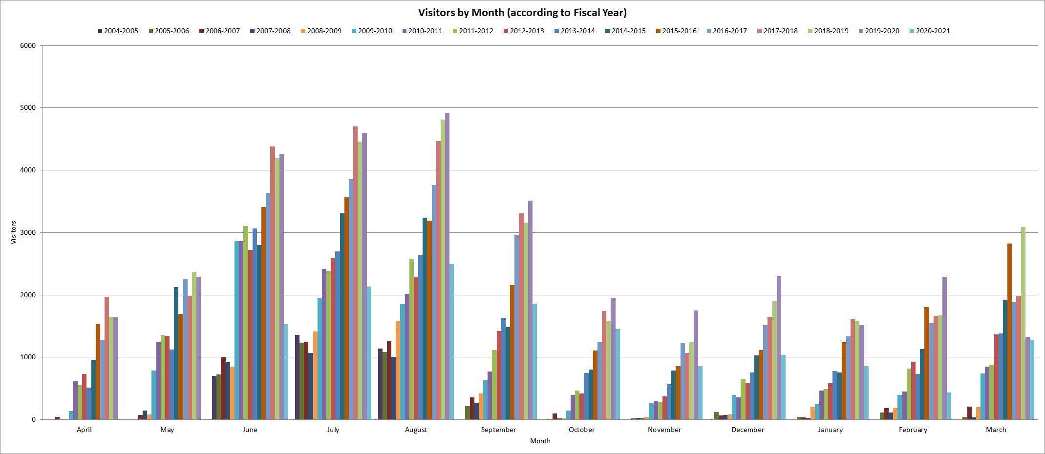 Chart showing monthly visitation.
