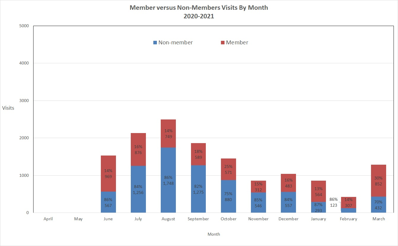 Bar chart showing member and non-member visits to the YWP.